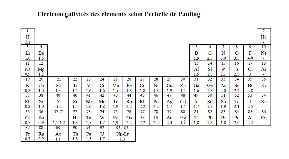 Chimie 2014 07 for M tableau periodique